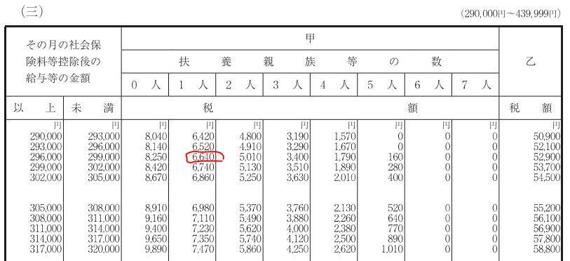 源泉徴収税額表